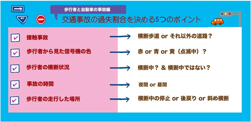 歩行者と自動車の事故編 交通事故の過失割合を決める5つのポイント