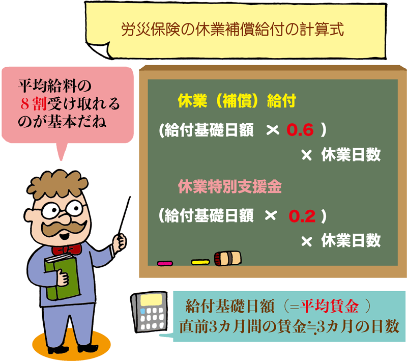 労災保険における休業補償給付の計算式