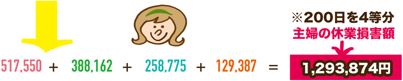 専業主婦の休業日数の数え方の例の画像2