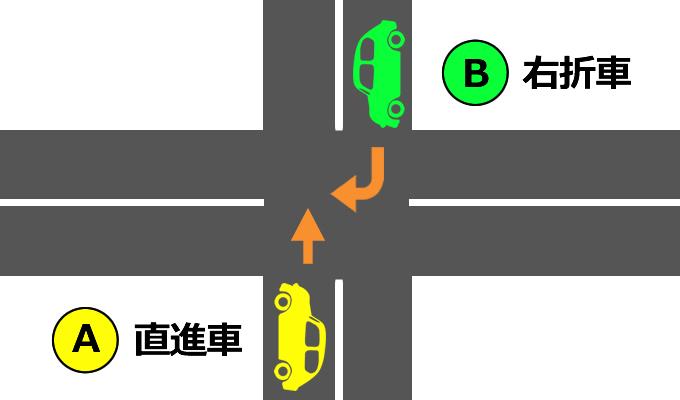 交差点で直進車と右折車が衝突して交通事故を起こすイメージ画像