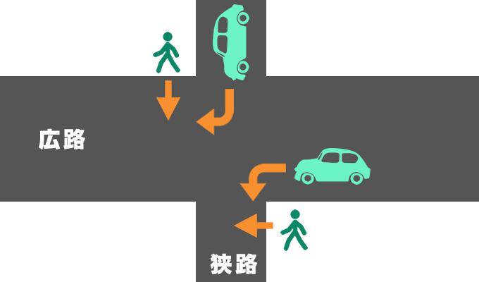 横断歩道のない交差点で起きた歩行者と自動車の事故の過失割合を示したイメージ画像