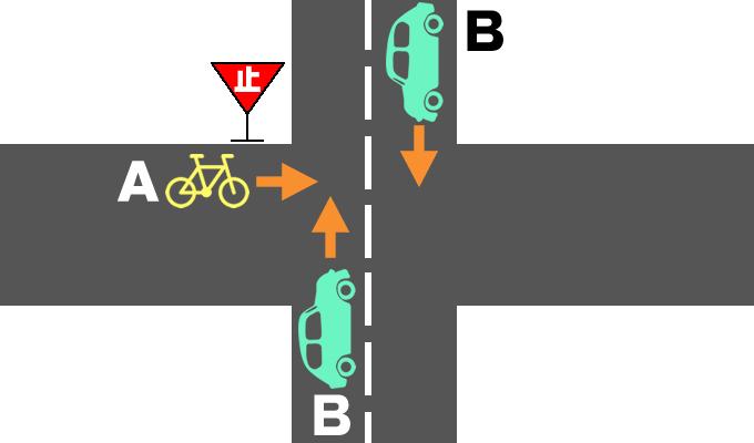 交差点での自転車と自動車の事故の過失割合を示したイメージ画像