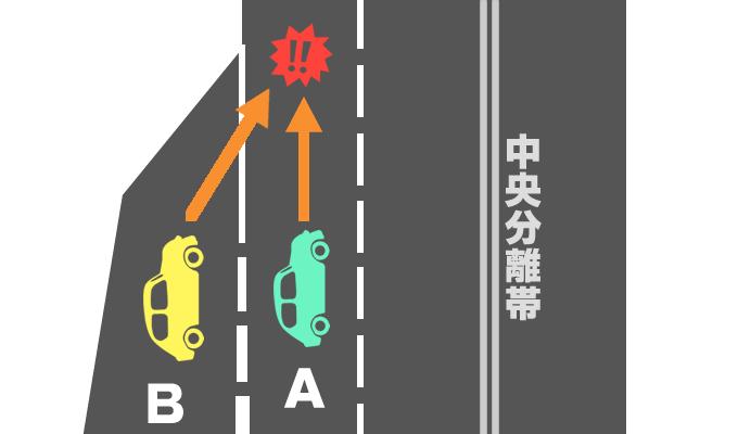 直進車と加速レーンからの車との交通事故による過失割合を示したイメージ画像