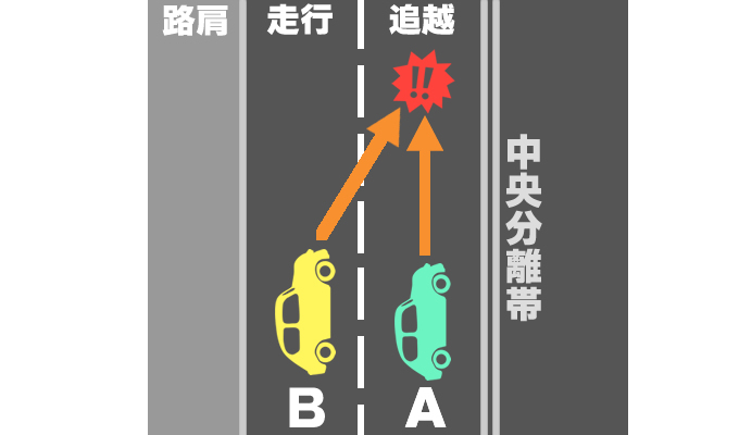 車線変更のときに起きた事故の過失割合を示したイメージ画像