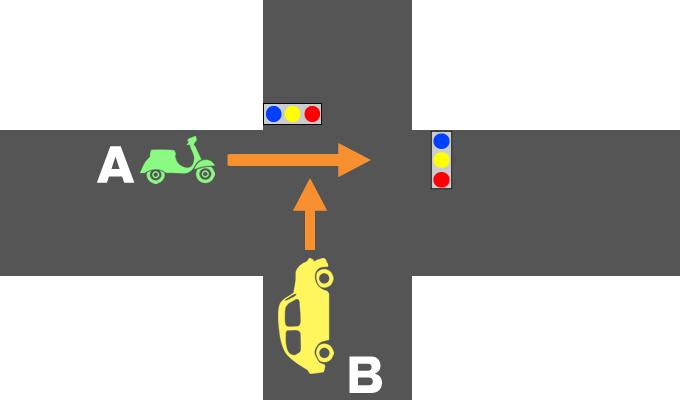信号機のある交差点におけるバイクと自動車の事故の過失割合を示したイメージ画像