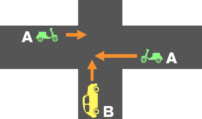 信号機のない交差点におけるバイクと自動車の事故の過失割合を示したイメージ画像