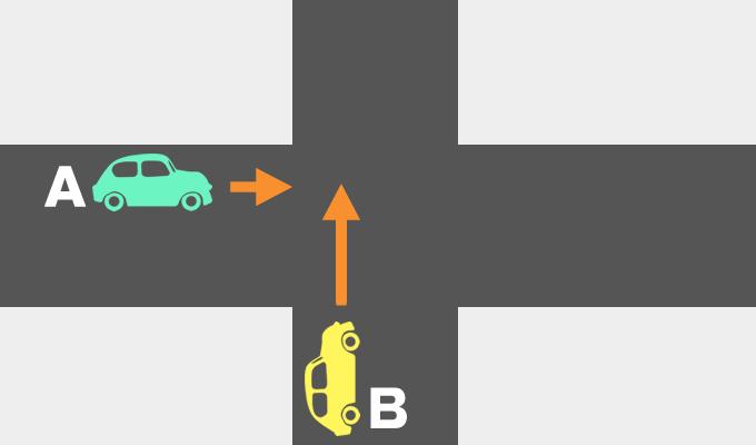 信号機のない交差点の車同士の事故の過失割合を示したイメージ画像