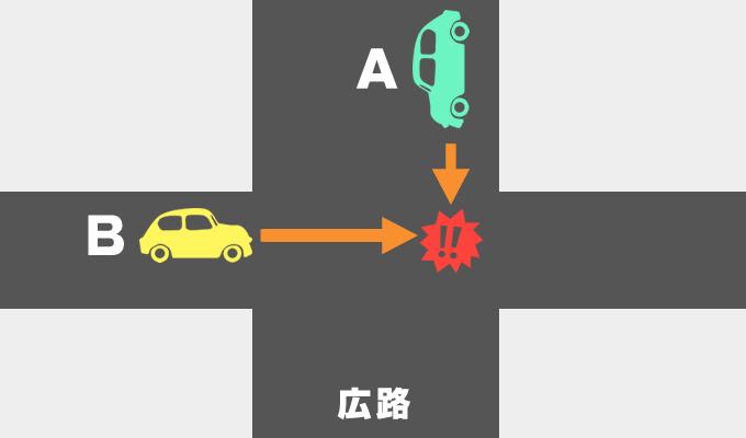 道路の幅が違う交差点での車同士の事故の過失割合を示したイメージ画像