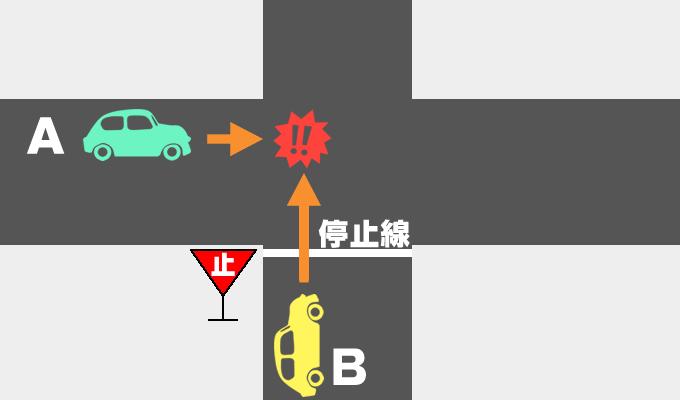 片方に一時停止線がある交差点の車同士の事故の過失割合を示したイメージ画像