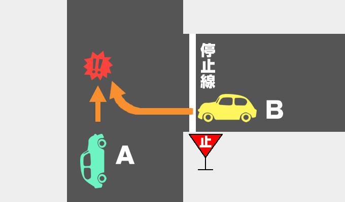 T字交差点での事故の過失割合を示したイメージ画像