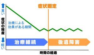 症状固定についてグラフで説明するイラスト画像