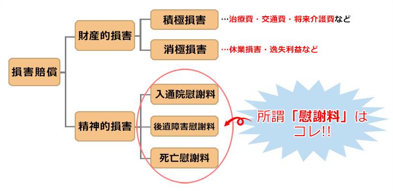 交通事故における示談金の内訳・慰謝料の説明図