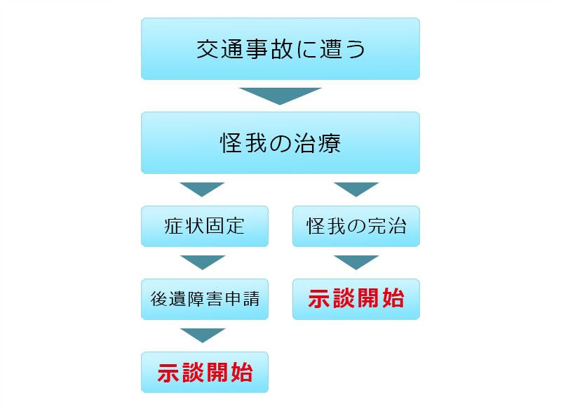 交通事故発生から示談までのイメージ画像