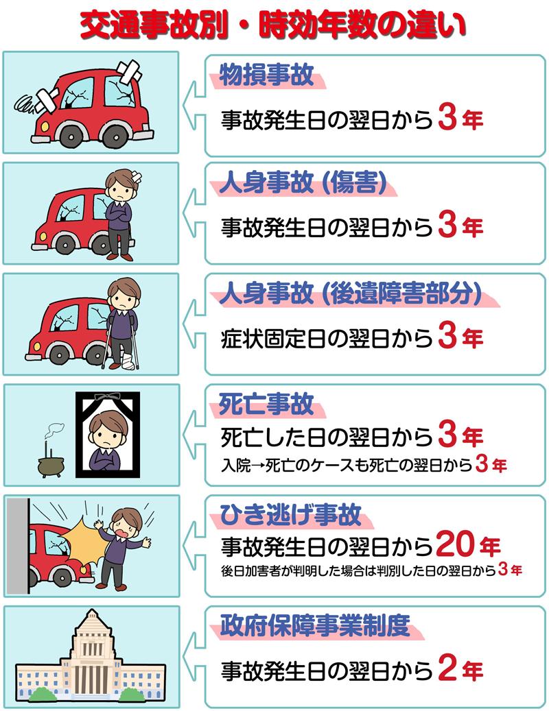 交通事故別の時効年数の違い