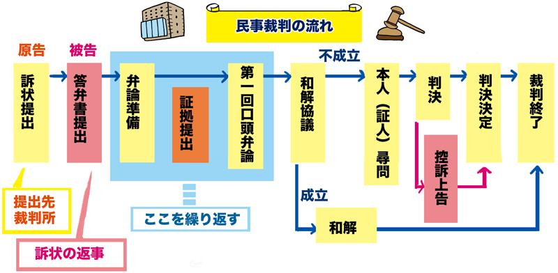 民事裁判の流れ