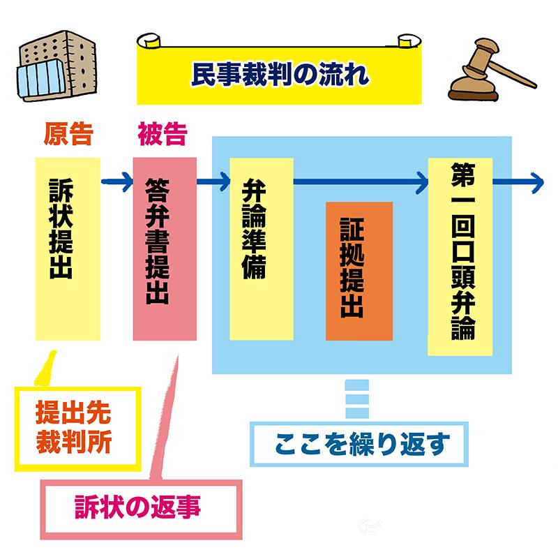 民事裁判の流れ1