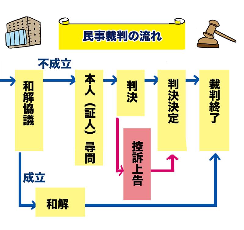 民事裁判の流れ2