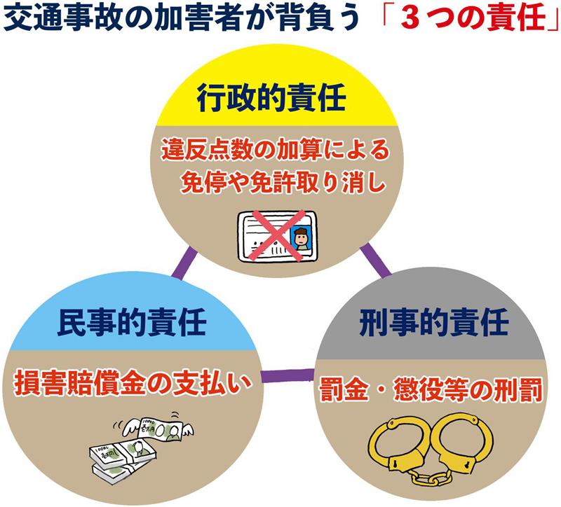 交通事故の加害者が背負う「3つの責任」